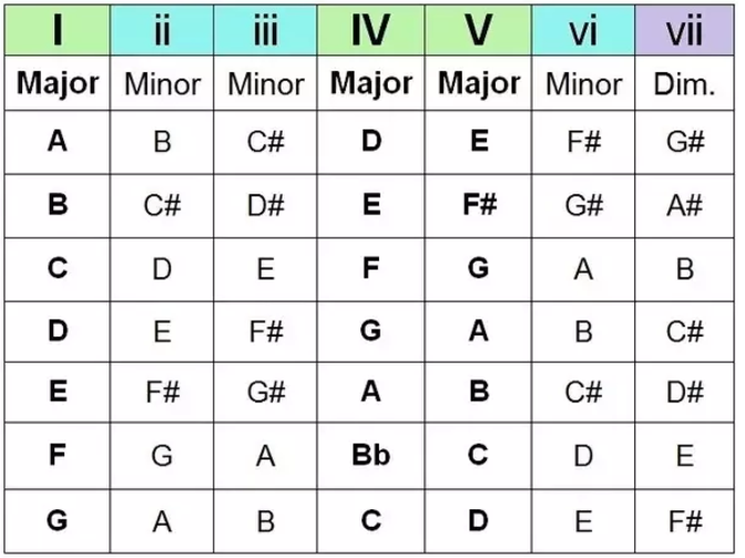 How To Work Nuanced Chord Voicings Into Familiar Progressions