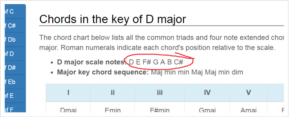 How to Work Nuanced Chord Voicings Into Familiar Progressions ...