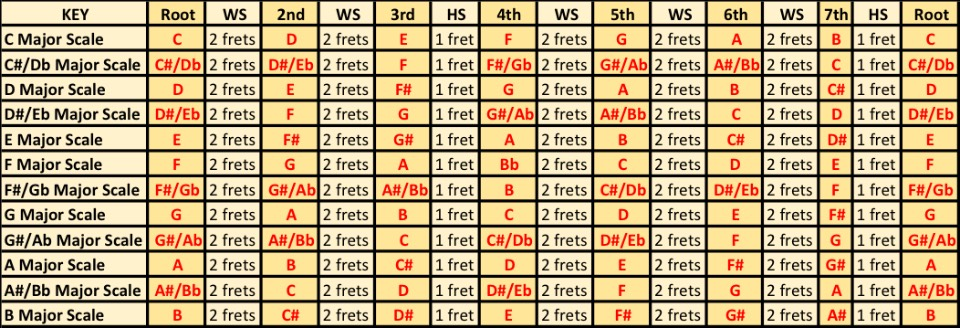 "Playing Chords ""In Key"" – The Major Scale Harmonized with Chords ..."
