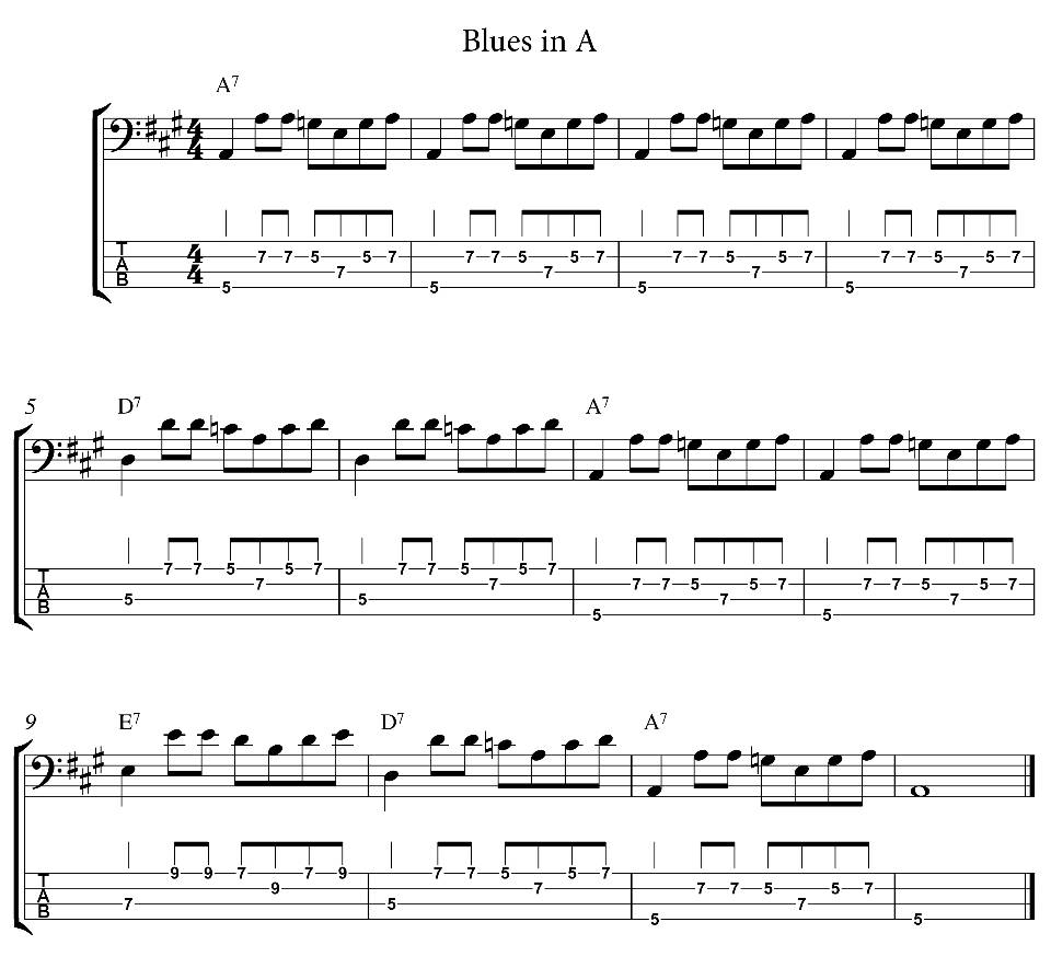 Three Ways To Create Your Bass Parts Guitar Lessons Ultimate