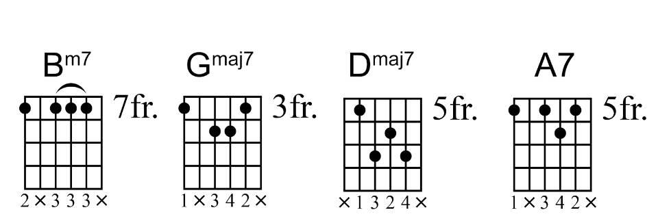 Guitar Chords From Good To Spectacular Guitar Lessons Ultimate