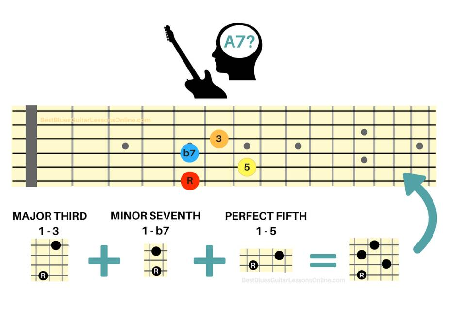 The Most Important Building Blocks In Understanding The Guitar