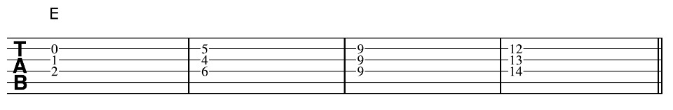 Guitar Chord Creativity Part 2 How To Create Hours Of Breathtaking