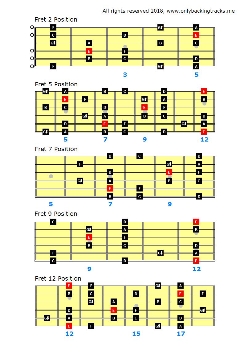 Learn Arabic Guitar Scales