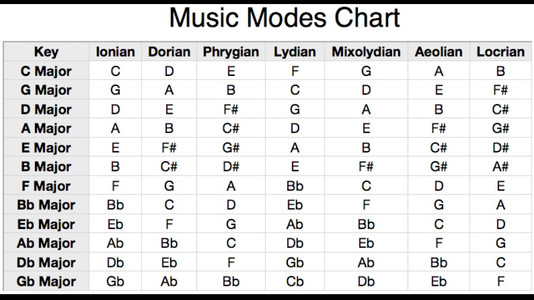 Don't Learn Chords - Learn Scales!