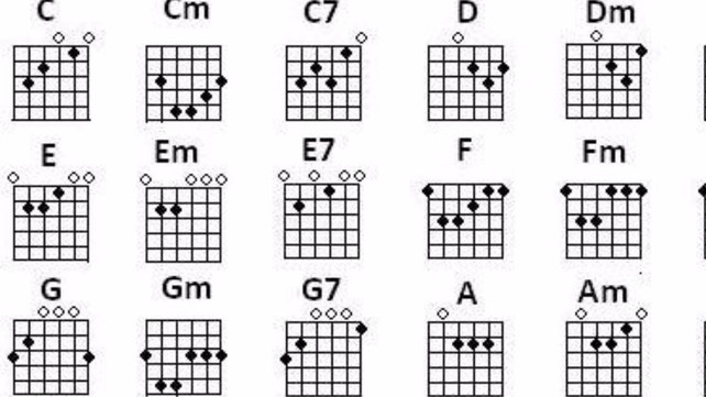 What Will You Do With These Chords Guitar Lessons Ultimate