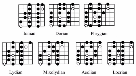 Hearing Modes With Triads