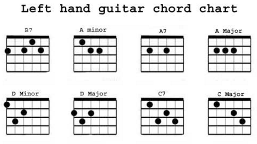Talolawolfe168 Blogspot Com Basic Guitar Chords For Beginners Left Handed