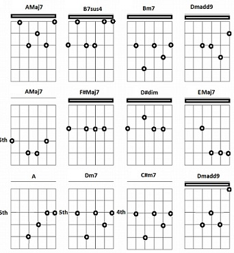At Last Chords Ultimate Guitar