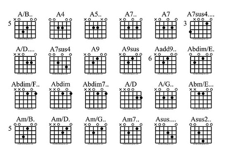 2 and 1 finger chord chart - Ultimate Guitar