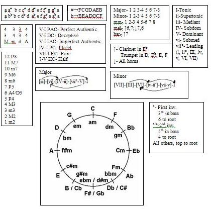 Music Theory cheat sheet - Ultimate Guitar