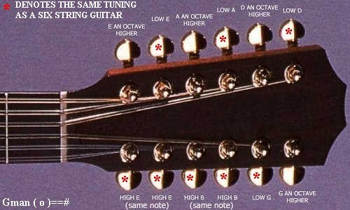 12 String Guitar Tuning