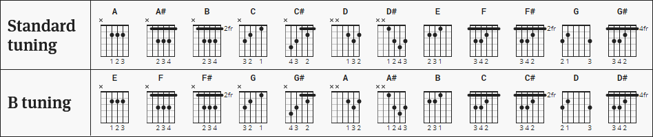 B tuning | Wiki @ Ultimate-Guitar.com
