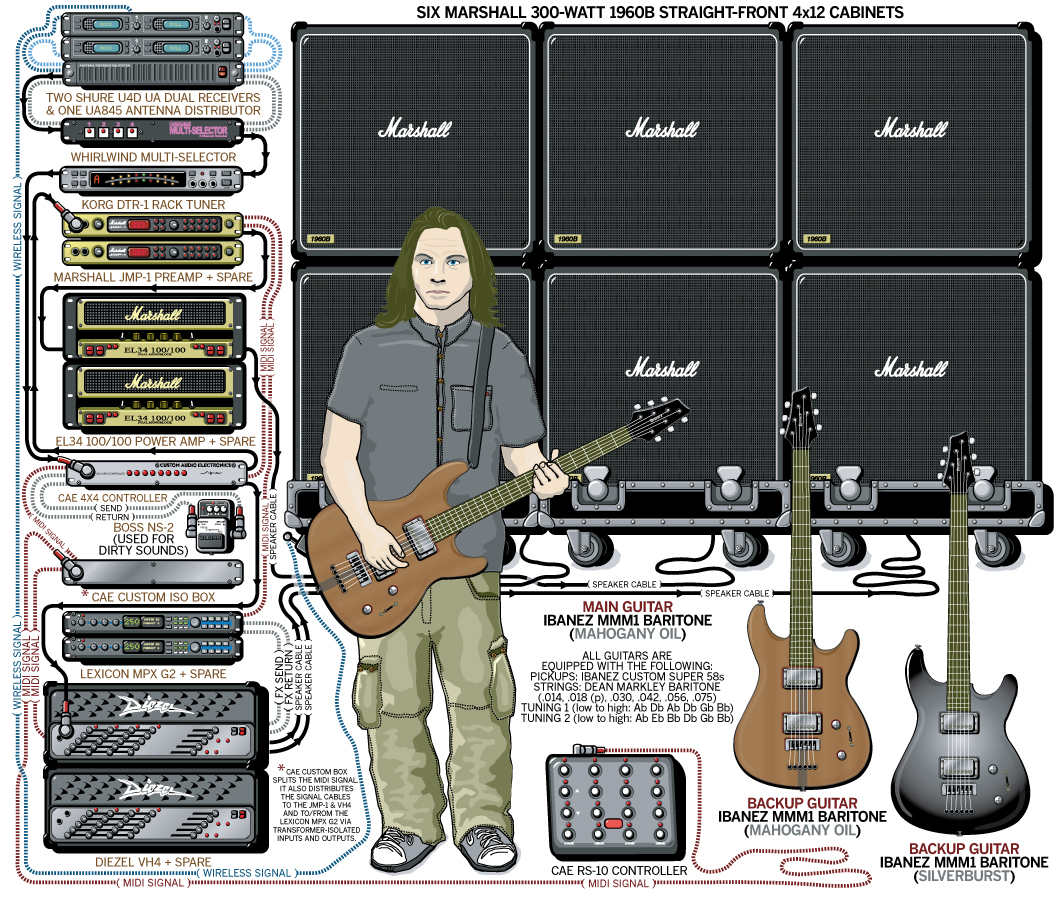 Staind Outside Wiki Ultimate Guitar